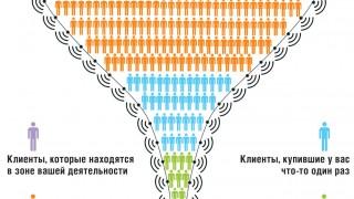 1527_pravilnoe_postroenie_voronki_prodazh[1]