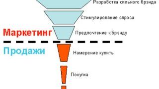 voronka_prodaj_2[1]